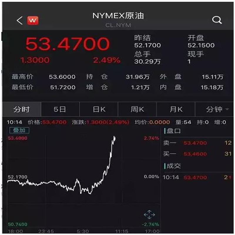 Plötsligt tunga nyheter! Efter Xi Jinping och Trangs vanliga samtal steg de kinesiska, amerikanska ledarna och råoljan alla efter telefonsamtalet!